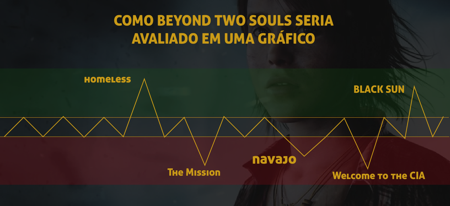 Análise, curiosidades & bizarrices sobre Beyond: Two Souls